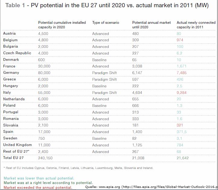 Quelle EPIA - Entwicklung PV Industrie Europa bis 2020