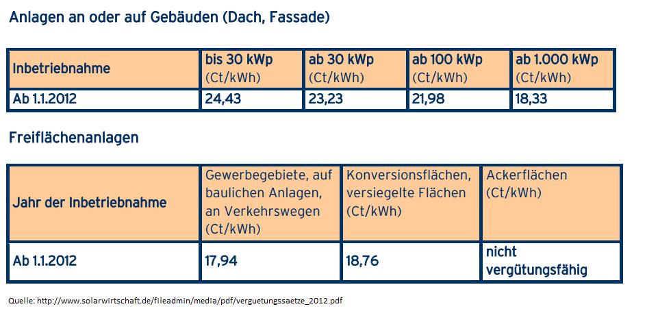 Neue EEG Vergütungssätze für Anlagen an oder auf Gebäuden (Dach, Fassade) und Freiflächen