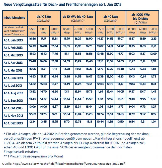 Neue EEG Vergütungssätze für Dach- und Freiflächen ab 1.1.2013