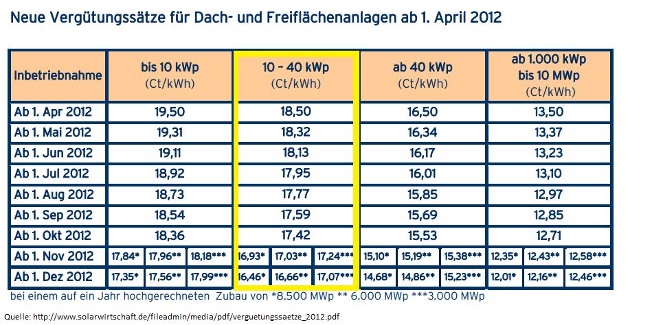 Neue EEG Vergütungssätze für Dach- und Freiflächenanlagen ab 1. April 2012