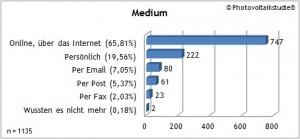 Online-Medium weit vorne