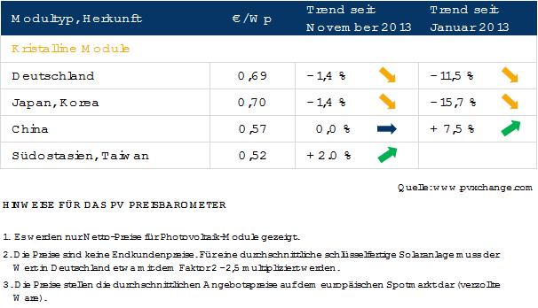 pvX Preisbarometer Dezember 2013