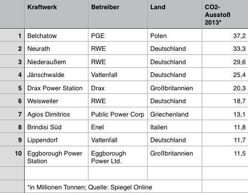 Top 10 der klimaschädlichsten Kraftwerke in Europa
