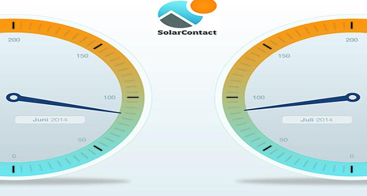 SolarContact-Index: PV-Nachfrage stabilisiert sich wieder