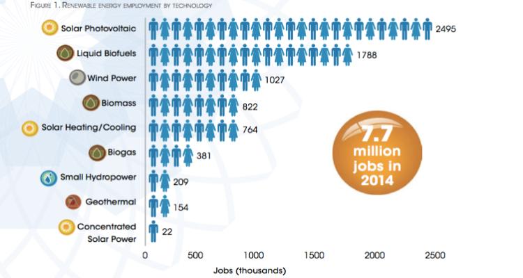 Photovoltaik-Branche bietet weltweit 2,5 Mio. Arbeitsplätze