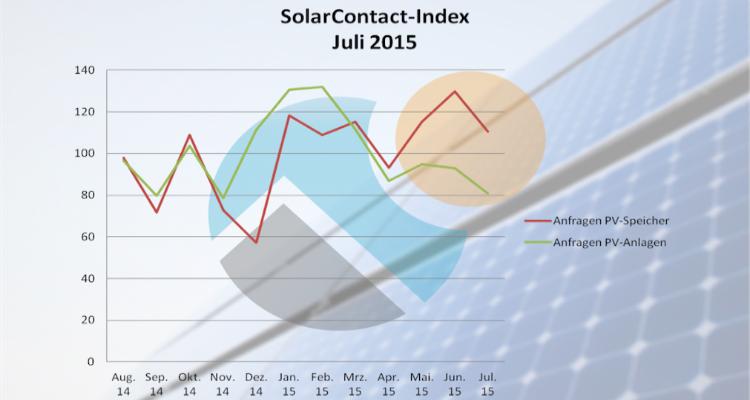 Interesse an Photovoltaik-Stromspeichern geht zurück