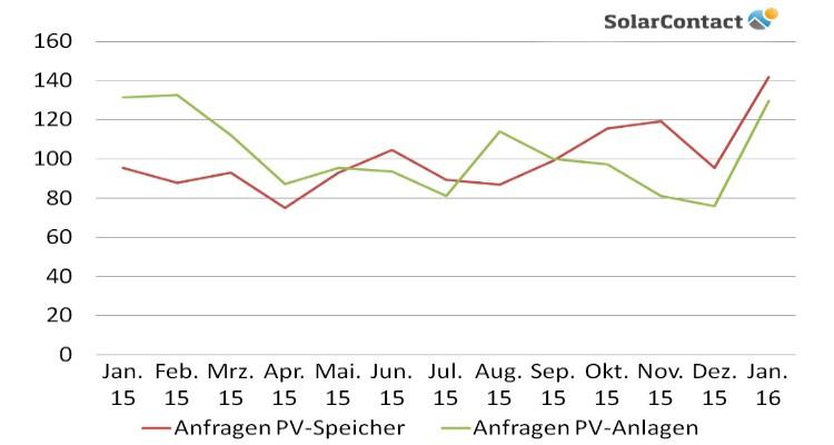 SolarContact Jahresrückblick 2015: PV-Speicher beliebter als PV-Anlagen