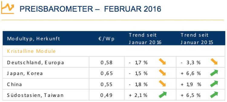Solarfirmen melden wieder bessere Zahlen – hat sich der europäische Markt schon erholt?