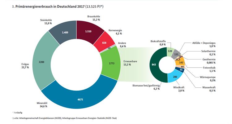 Primärenergieverbrauch in Deutschland: PV bei 1,1 Prozent