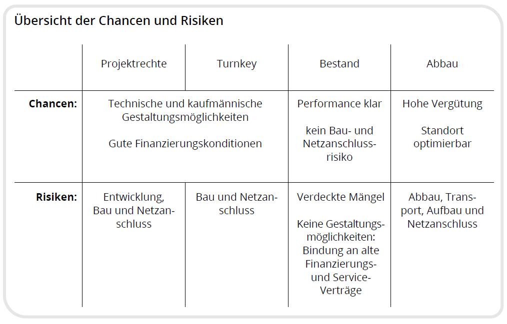 Tabelle: Übersicht über die Chancen und Risiken der verschiedenen Anlagen