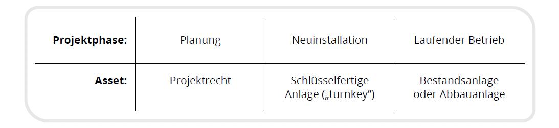 Tabelle: Verschiedene Arten von Vermögenswerten je nach Projektphase